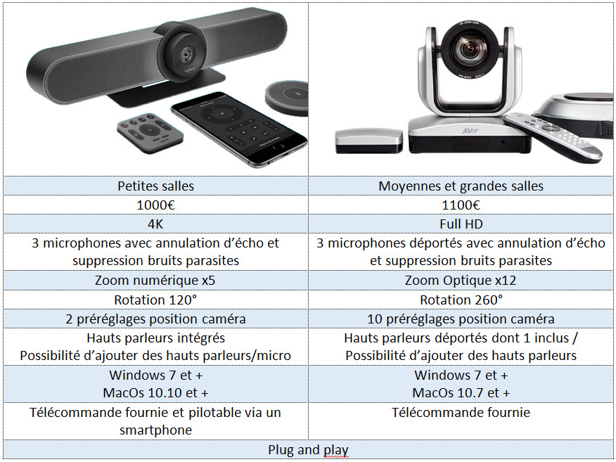 specifications techniques camera logitech camera aver