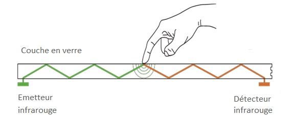 technologie inglass pour ecran tactile
