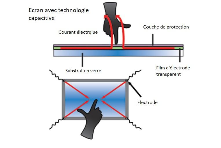 technologie capacitive pour ecran tactile
