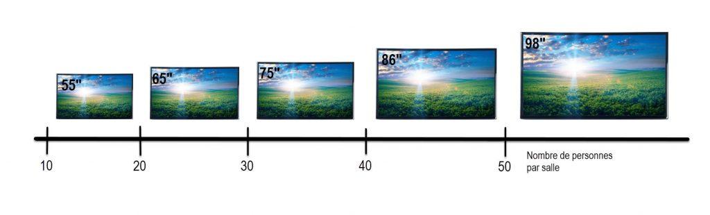 taille de l ecran interactif par nombre d utilisateur