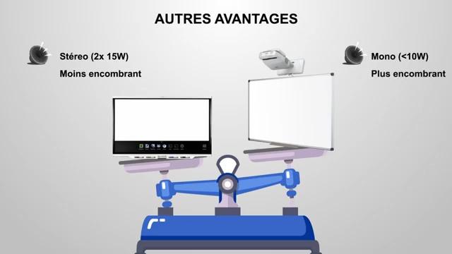 avantages écran interactif