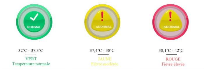 Check temperature tableau interactif